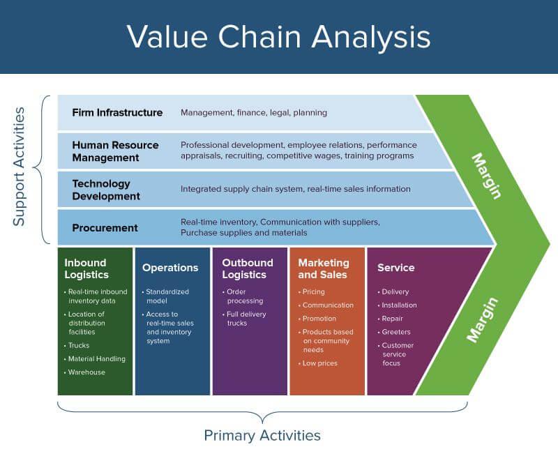 Porter S Value Chain Analysis