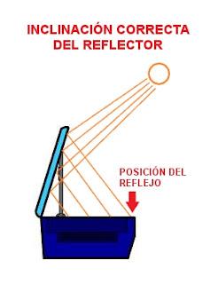 Horno Solar Reflector