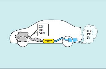 bộ lọc khí thải ô tô