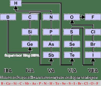 tata nama senyawa biner: urutan penulisan rumus senyawa kovalen (nonlogam dan nonlogam)