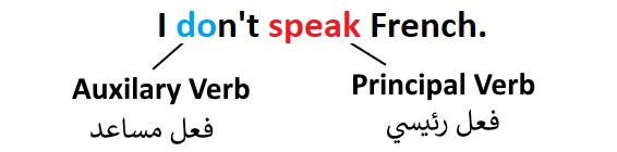 تكوين النفي في الانجليزية