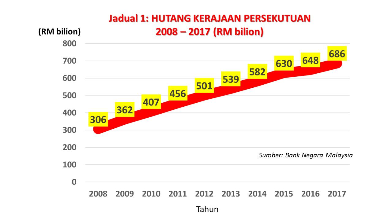 Hutang Negara Rizab Bank Negara Hanya Mampu Bayar 1 1 Kali Ganda Hutang Luar Jangka Pendek Azzad Muzahet