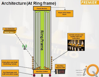 The architecture of system at ring frame