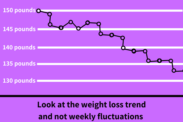Chart Showing Downward Trend of Weight Loss
