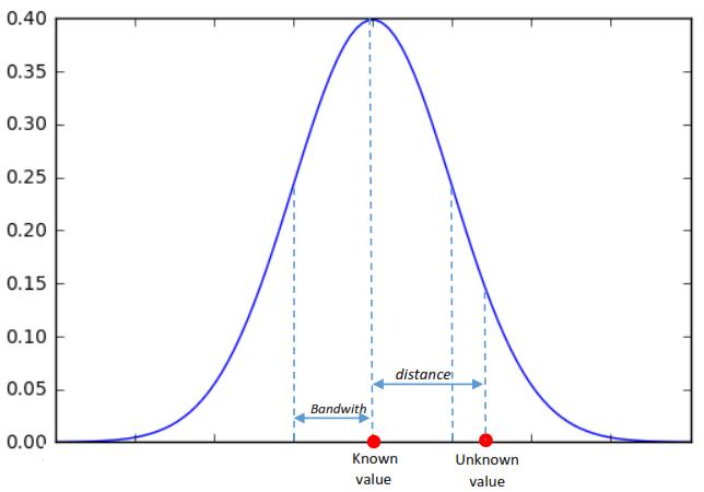 QGIS Heatmap Using Kernel Density Estimation Explained
