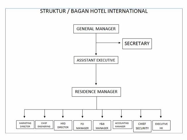 catatan kampus engki struktur organisasi hotel international Contoh Struktur Organisasi Sekolah struktur organisasi hotel international (manajemen perhotelan 02)