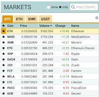 geld verdienen met bitcoin, cryptocurrency, koers, beurs