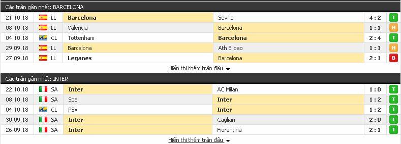 Cược thắng Barcelona vs Inter (Cup C1 Châu Âu - đêm 24/10) Barcelona3