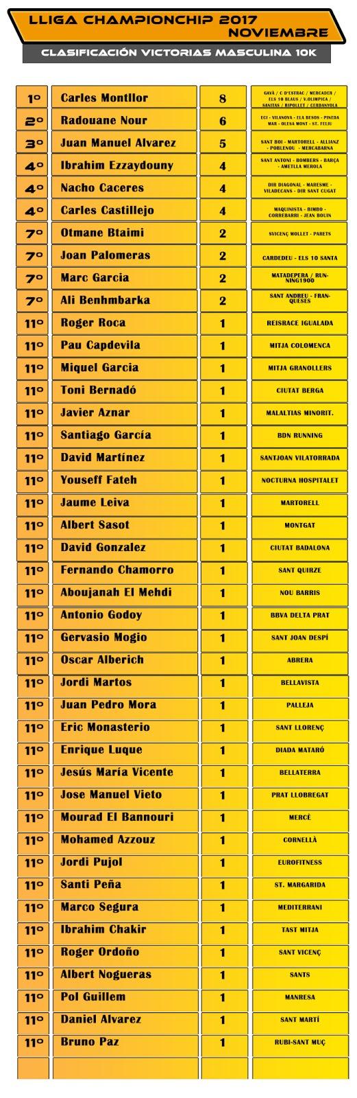 Clasificación Victorias 10k Masculina - Lliga Championchip 2017 Noviembre