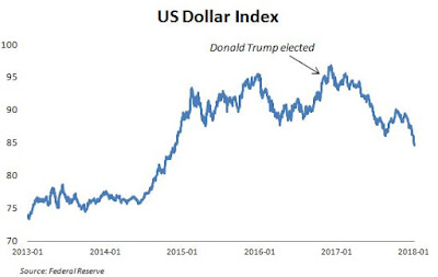 Since Trump's election, US dollar has eroded badly