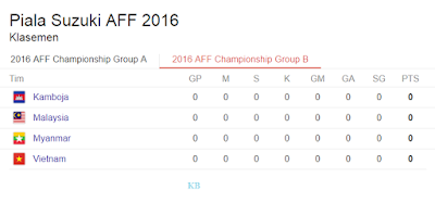 Klasement Lengkap Piala AFF 2016 Grup A dab B, 20 November 2016 img