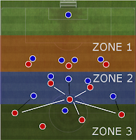 Encountering Formation 4-3-3 Man marking