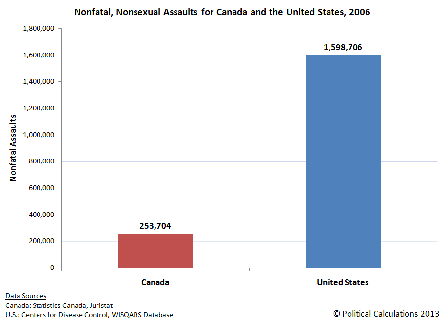 Nonfatal, Nonsexual Assaults for Canada and the United States, 2006