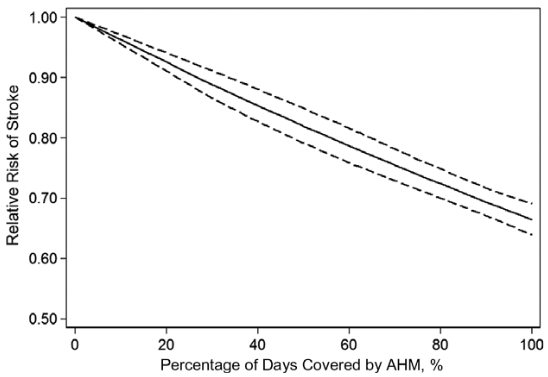 図:降圧薬の服薬遵守率と脳卒中リスク