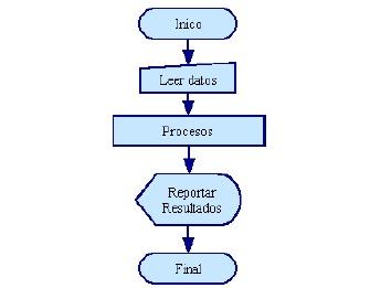 Programacion Con Scratch Tercera Y Cuarta Clase