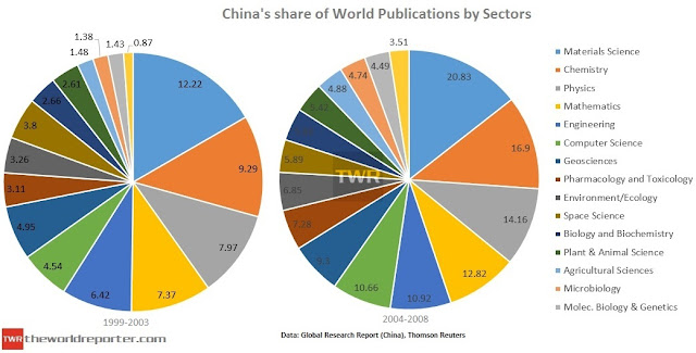 China's share of world publications by sectors.