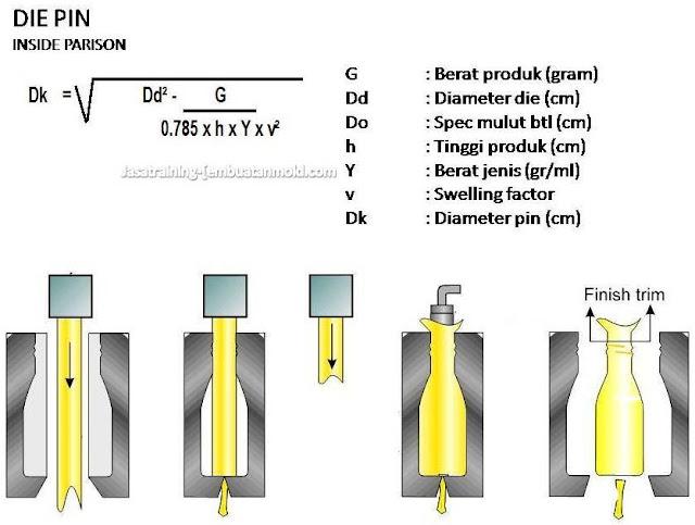Rumus Cara Menghitung Diameter Die pin Botol Inside Parison