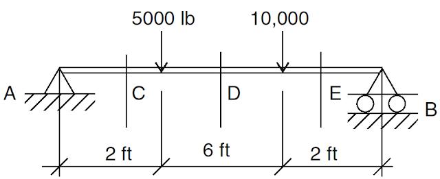 Computation of Shear Force