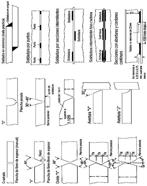 Calculo Estructural del Buque: Práctica y prueba de la