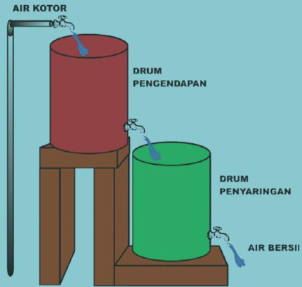 alat penyaring air