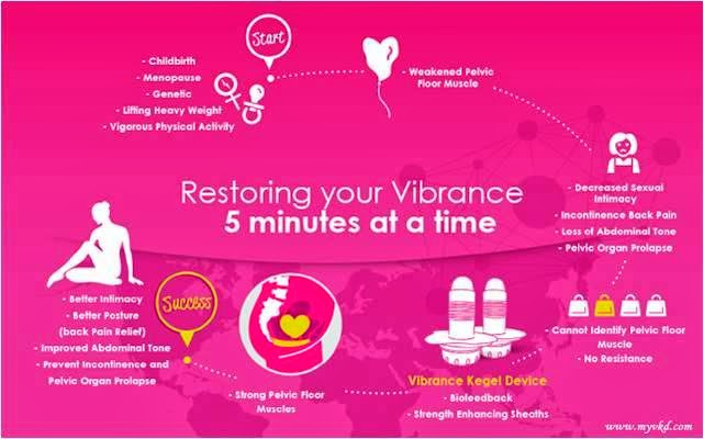 Vibrance, Vubrance Kegel Device, Kegal Exercise, Pelvic Floor Muscle