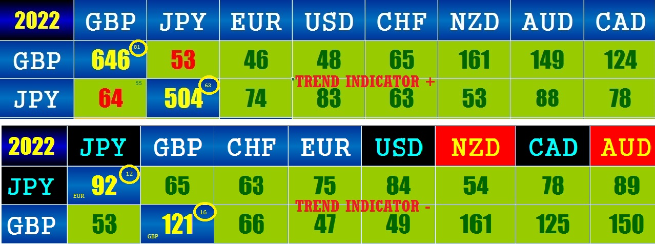 Forex trend indicator level