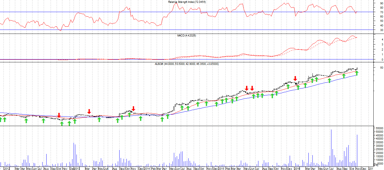 Australian stock exchange options trading
