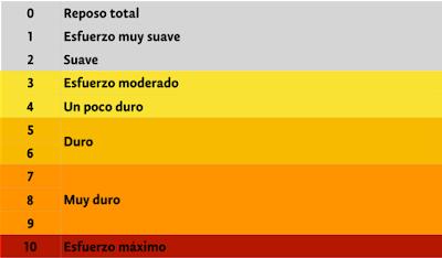 Tabla de valoración escala de Borg