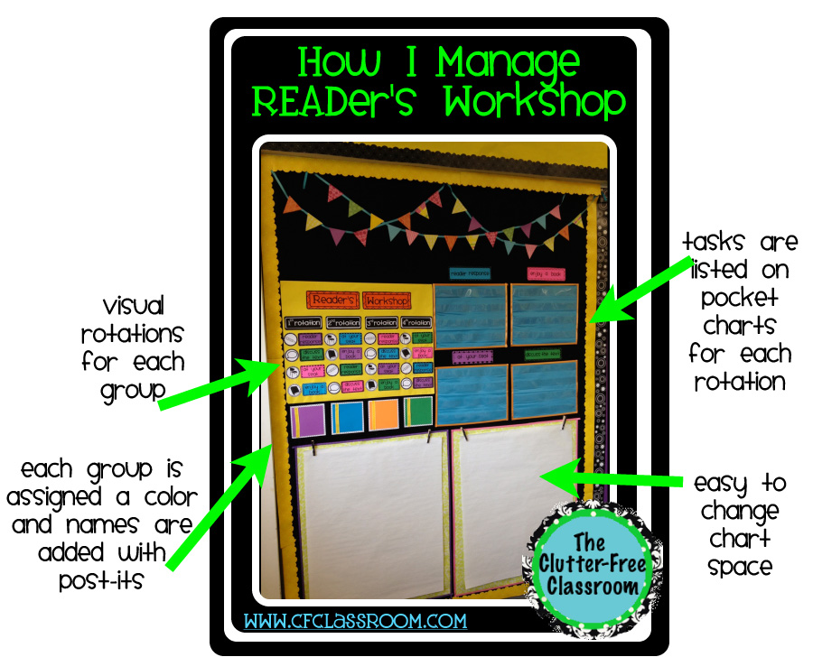 How I Manage Reader S Workshop Clutter Free Classroom