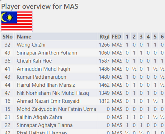 Malaysians After Six Rounds At World Schools
