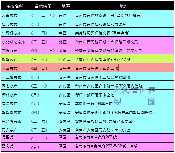台南夜市時間表01