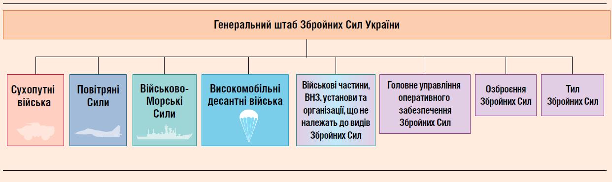 Структура ЗС України