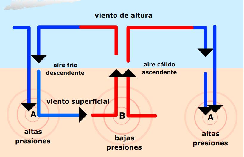 http://e-ducativa.catedu.es/44700165/aula/archivos/repositorio//2500/2556/html/ap1_circulacion_aire.swf