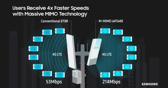 Samsung 5G-Ready LTE Massive MIMO Solutions Advance Sprint's Network