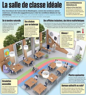 http://www.journaldemontreal.com/2015/05/04/la-salle-de-classe-ideale