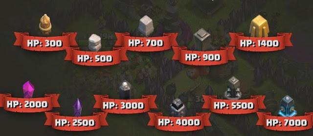 Cara dan Waktu yang Tepat Untuk Upgrade Wall atau Tembok Clash of Clans dalam Bermain CoC