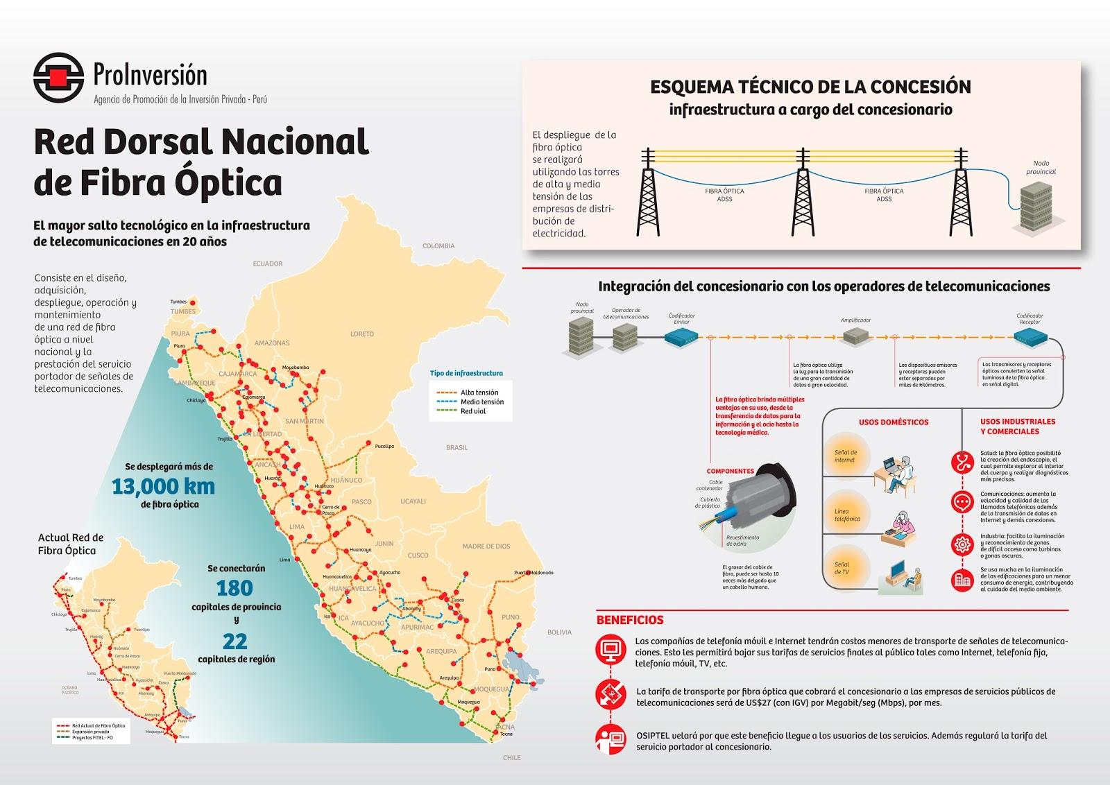 Red Dorsal Nacional de Fibra Óptica Perú