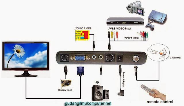 Merubah Monitor PC menjadi TV