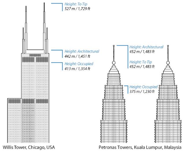 Diagram Tinggi