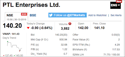 PTL Enterprises Share's Market Snapshot
