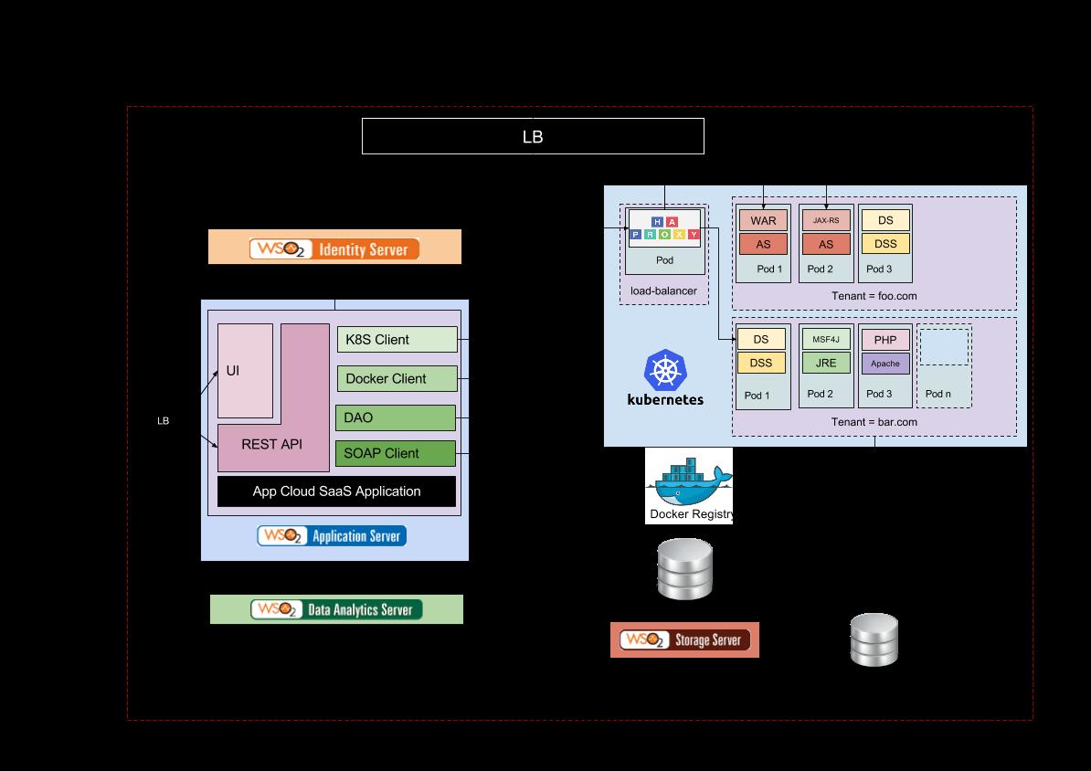 Amalka Subasinghe's Blog: WSO2 App Cloud Architecture