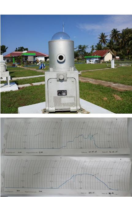 Actinograph - alat ukur radiasi matahari sebagai  cuaca dan iklim