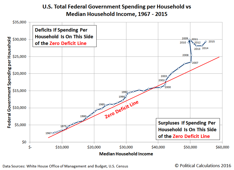 U.S. Total Federal Government Spending per Household vs Median Household Income, 1967-2015