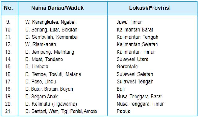 Tabel danau / waduk di Indonesia