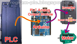 PLC Analog Output Module with Arduino