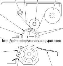 Mesin Fotocopy Canon