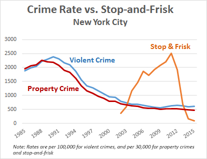 the mad professah lectures graphic crime rate versus stop and frisk in nyc. Black Bedroom Furniture Sets. Home Design Ideas