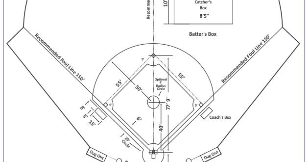 Softball Lengkap Pengertian Sejarah Jumlah Pemain Ukuran Lapangan Peralatan Teknik Dasar Peraturan Dan Wasit Permainan Softball