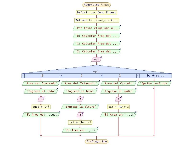 Sentencias selectivas para calcular áreas en PSeint