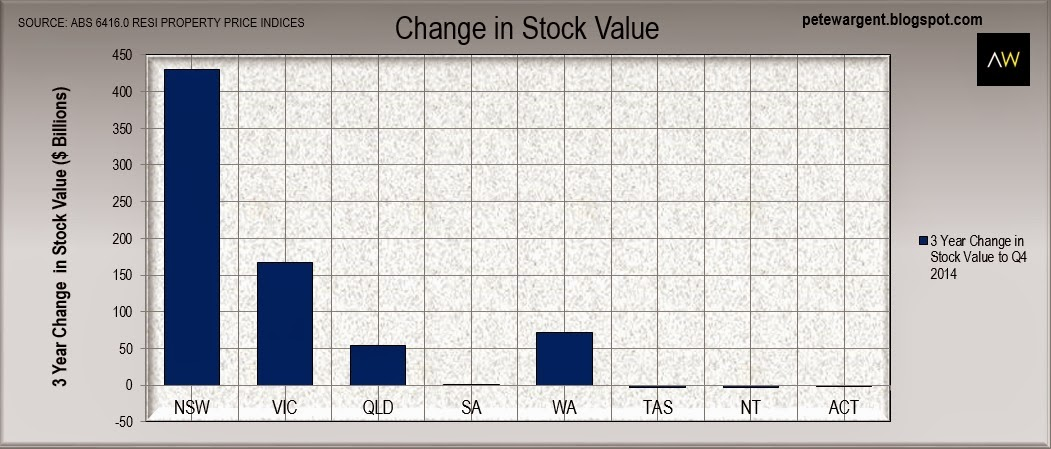 Change in stock value
